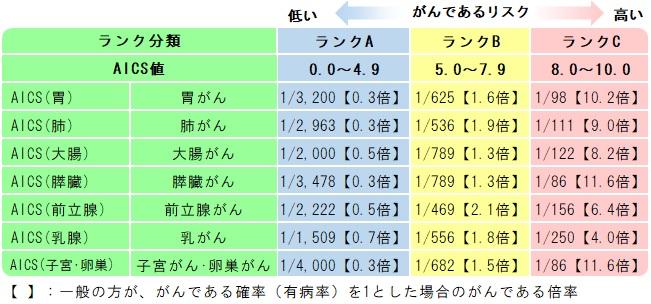 ランク分類表
