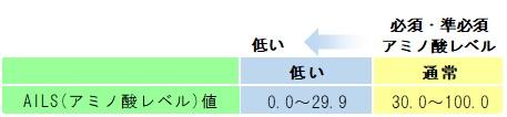 アミノ酸レベル値-2